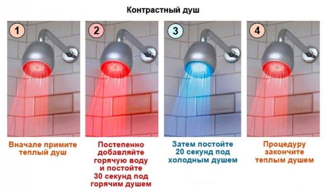 Сауна после тренировки. после тренировки - холодный душ или сауна