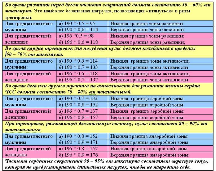 Определяем правильный пульс при кардиотренировке для сжигания жира