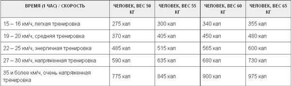 Велотренажер: как правильно заниматься, чтобы похудеть - тренировки для сжигания жира