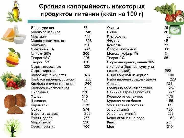 Низкокалорийные рецепты с указанием калорий