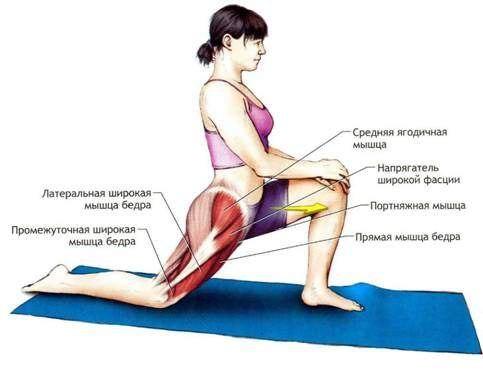 Растяжение связок и мышц в спорте.