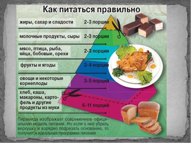 » вкусная диета