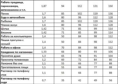Сколько калорий сжигается при физических нагрузках: таблица видов деятельности и различных нагрузок