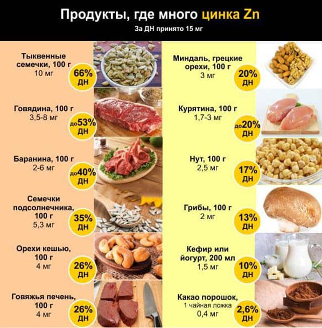 В каких продуктах содержится цинк: таблица с цинкосодержащими продуктами питания