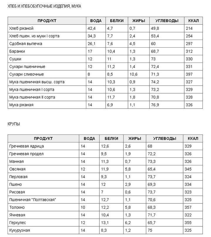 Таблицы бжу и калорийности по алфавиту и разделам -