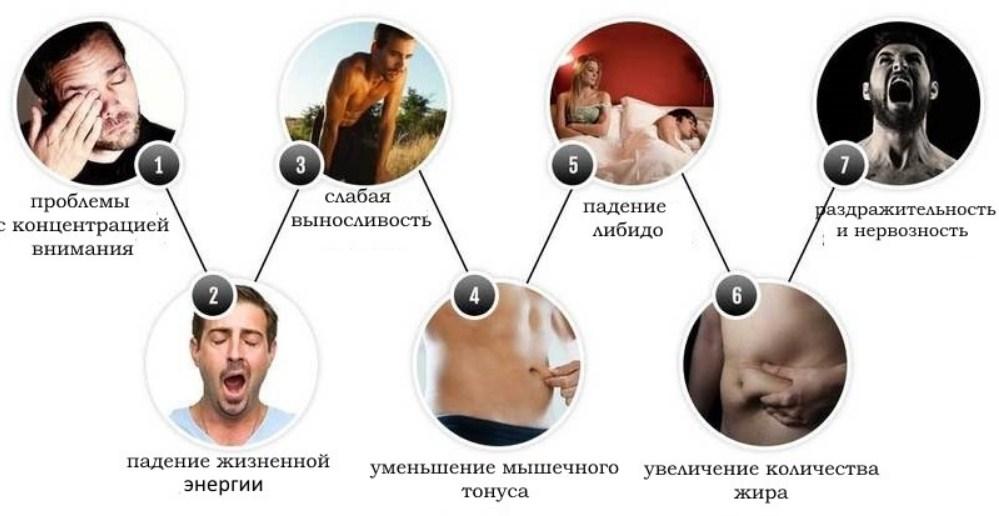 Низкий тестостерон у мужчин: методы поднятия уровня тестостерона
