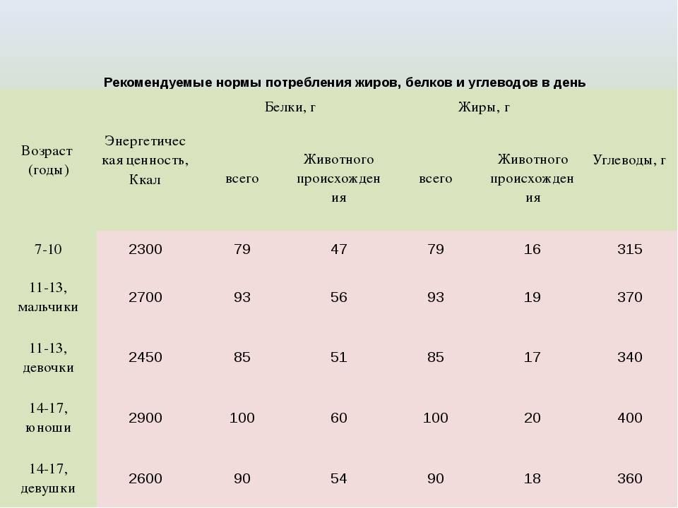 Норма потребления белков, жиров и углеводов в день: для женщин, мужчин, детей