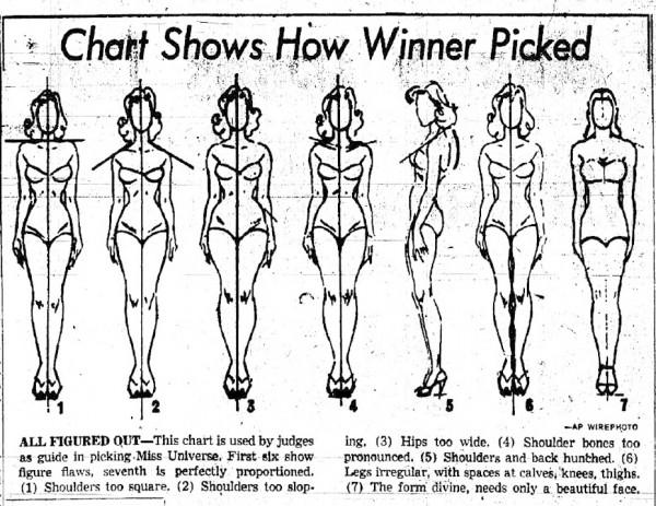 Золотое сечение, идеальные пропорции тела человека: женщины, мужчины, ребенка