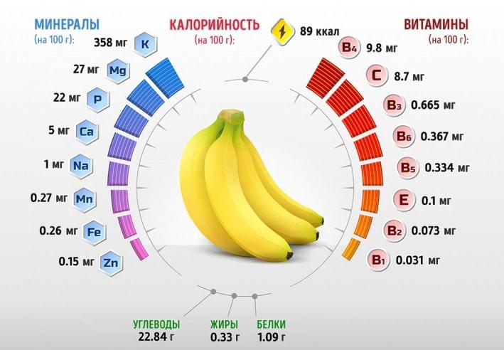 Сколько калорий в банане, как похудеть с помощью банановой диеты