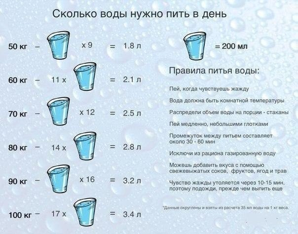 Как правильно пить воду в течение дня, чтобы похудеть: таблица