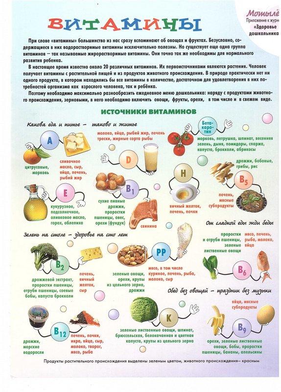 Что нужно знать о витаминах