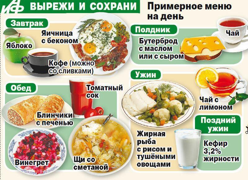 Меню правильного (здорового) питания на неделю: расписание