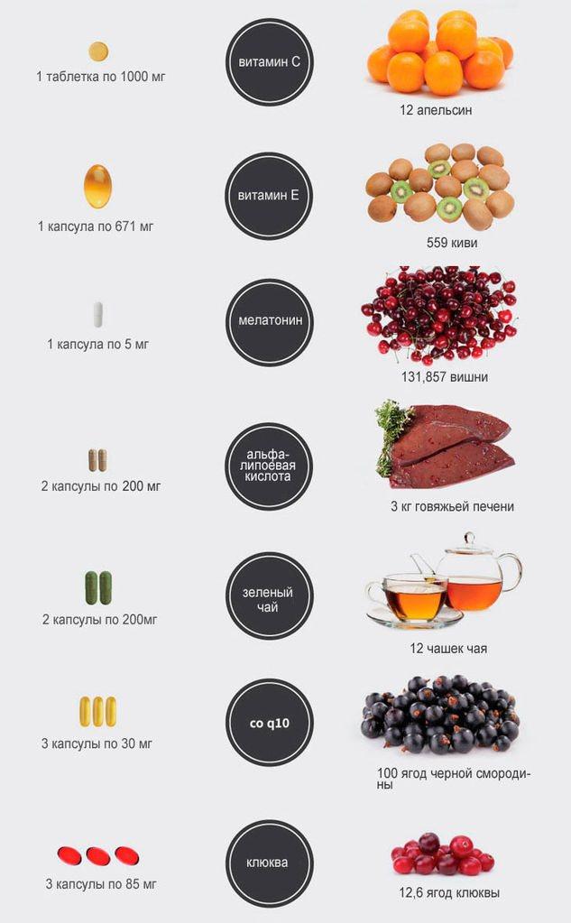 В каких продуктах содержится много меланина