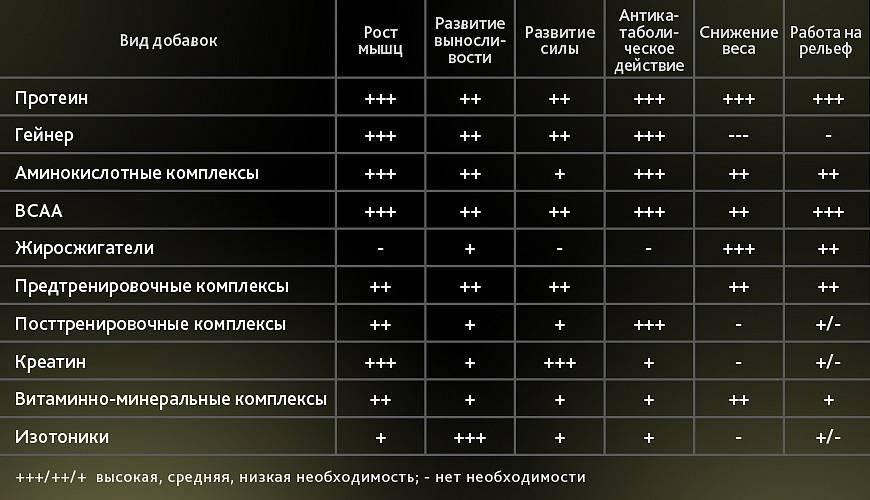 Как правильно принимать креатин в бодибилдинге? самый дешевый и эффективный метод | promusculus.ru