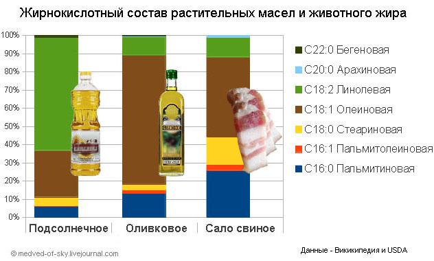 Нерафинированное подсолнечное масло: польза холодного отжима, чем отличается от рафинированного, можно ли жарить, срок годности и хранения, возможный вред