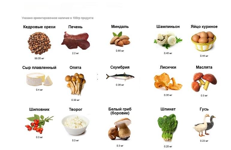Цистеин в каких продуктах его больше всего