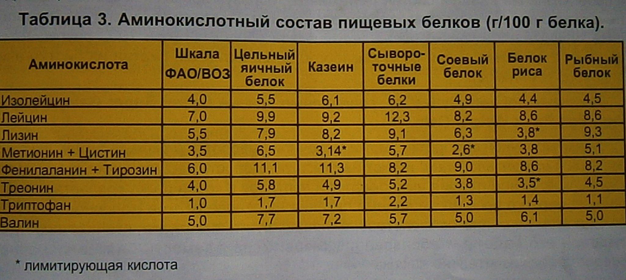 Как принимать аминокислоты: виды, правила приема, противопоказания - tony.ru