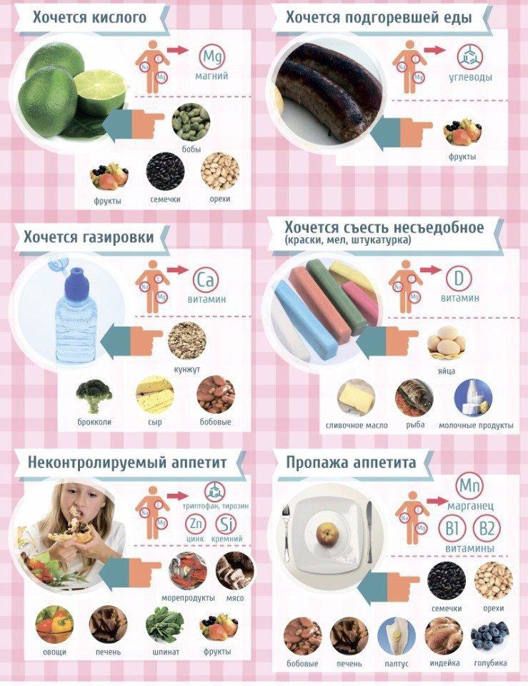 14 причин почему постоянно хочется есть | пища это лекарство