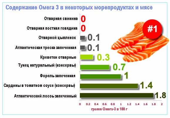 Омега 3 в продуктах питания: таблица содержания жиров