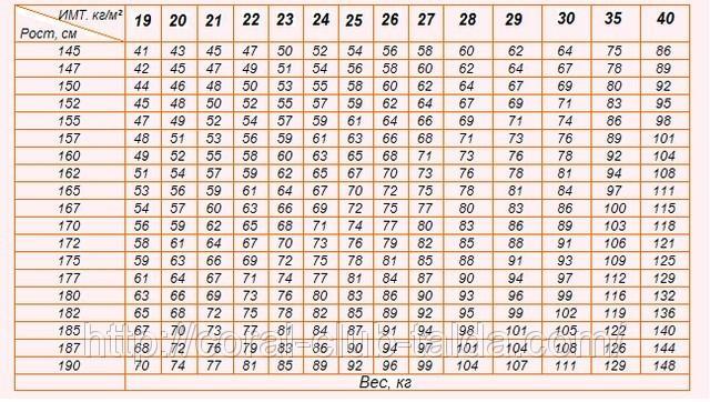 Индекс массы тела: делаем правильные расчёты