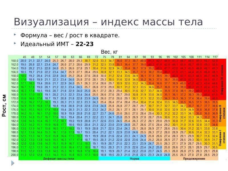 Индекс массы тела - как рассчитать?калькулятор для женщин, мужчин