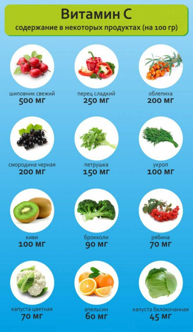 Витамин а в каких продуктах содержится: таблица овощей и фруктов где его больше всего