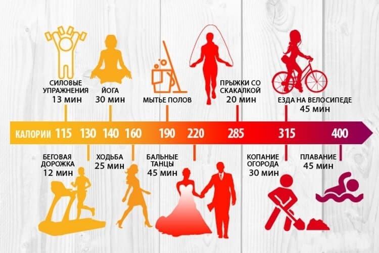Почему подсчет калорий —опасная практика и как похудеть без диет :: здоровье :: рбк стиль