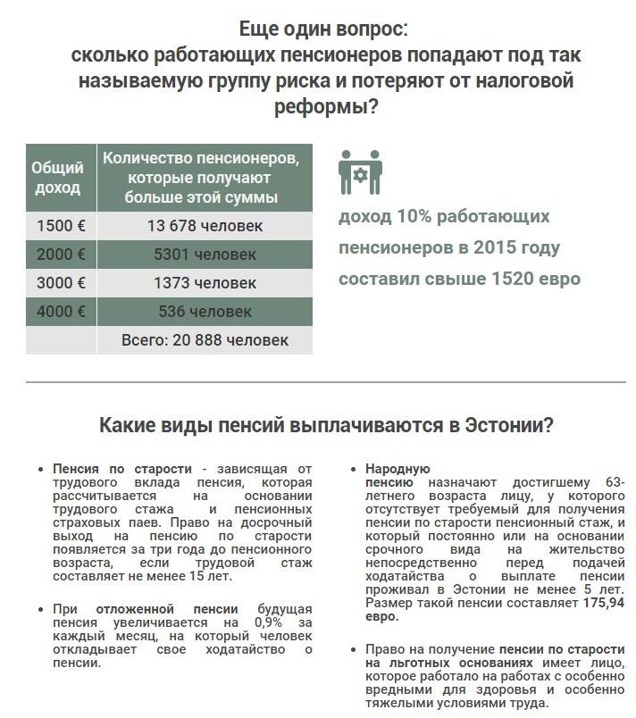 Какая будет пенсия, если нет трудового стажа и как ее оформить в россии