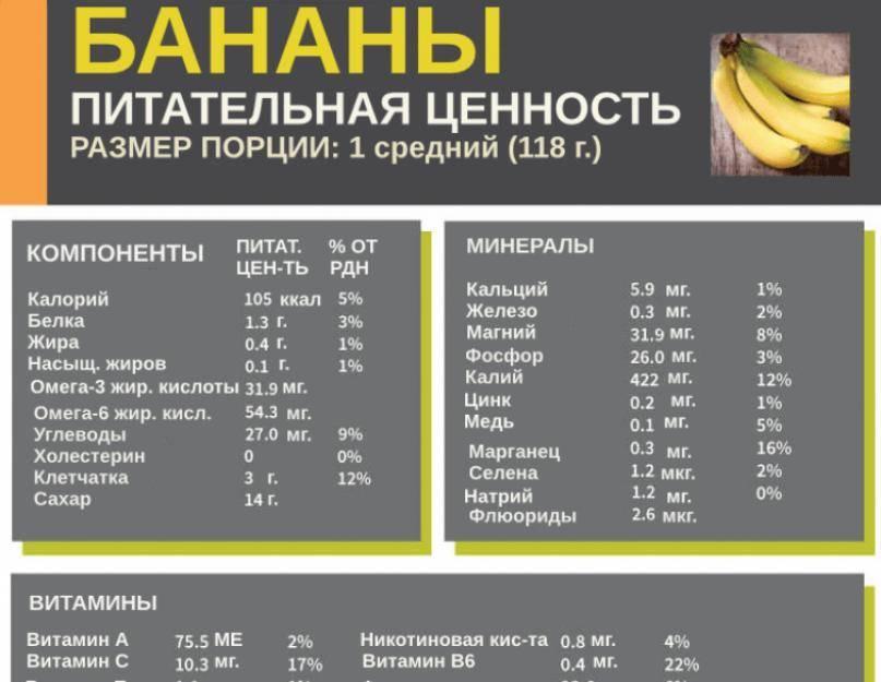 Бананы: калорийность, состав, польза и вред
