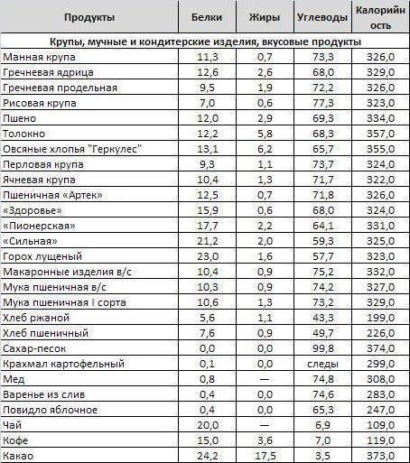 Топ-20 продуктов с самым высоким содержанием белка