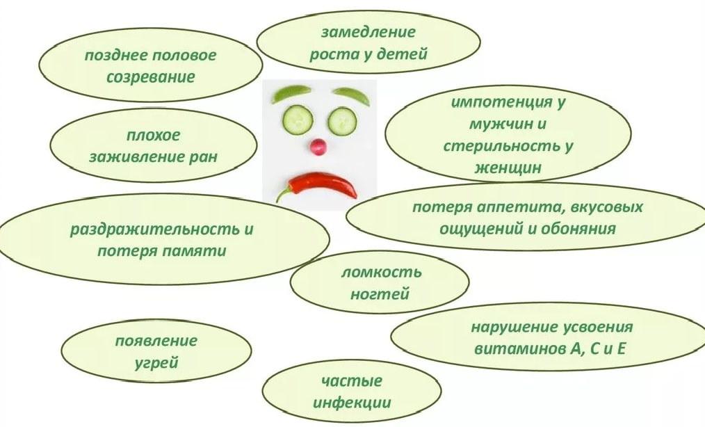 Цинк — польза, симптомы недостатка и дефицита, рекомендации по применению - статьи, mageric