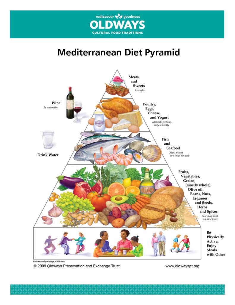 Диета средиземноморская – практические рекомендации
