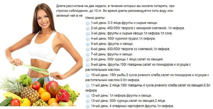 Самые эффективные белковые диеты на неделю