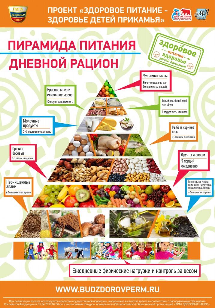 Полезные таблицы правильного питания, сочетания продуктов и для похудения