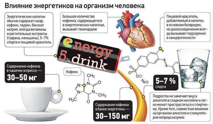 Что происходит при употреблении энергетиков: как напиток влияет на сердце человека