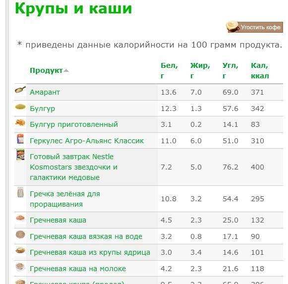 Сколько калорий в гречке вареной, на воде, с молоком?