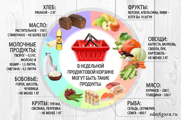 » жировая диета
