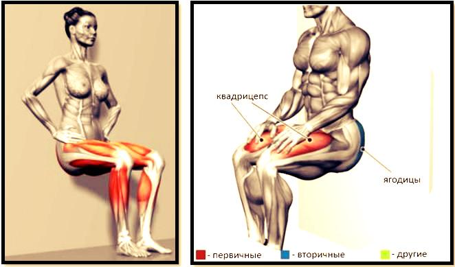 Упражнение стульчик без стены – лечение артроза и артрита, лечение подагры