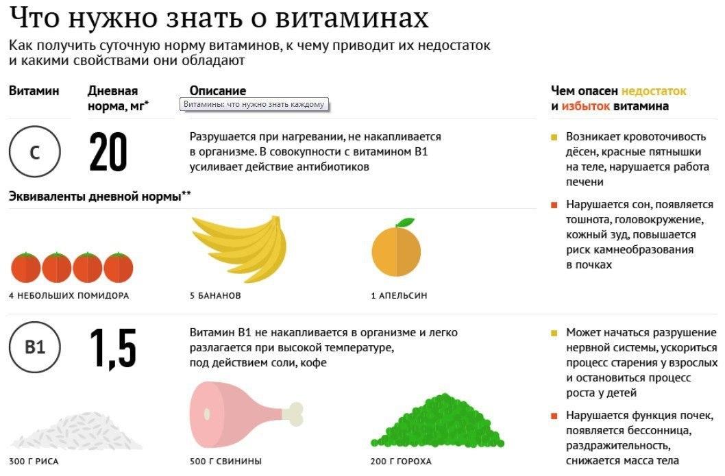 Какие витамины необходимы человеческому организму?
