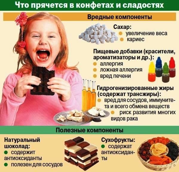 Вы точно знаете, как сделать низкокалорийные сладости?