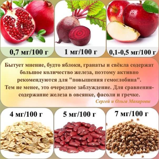 Как быстро повысить уровень гемоглобина в крови? продукты, повышающие гемоглобин