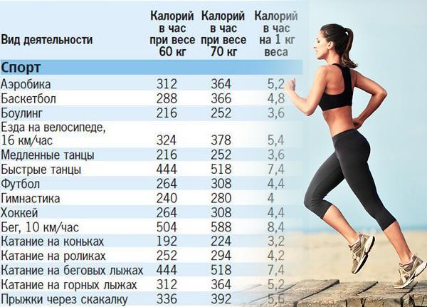 5000 шагов сколько калорий сжигается
