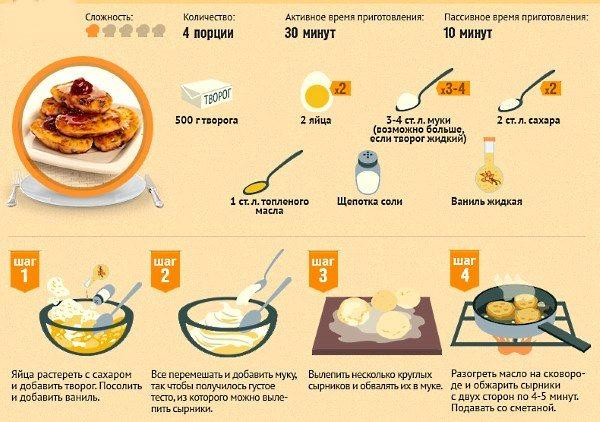 Рецепт сырники творожные пп. калорийность, химический состав и пищевая ценность.