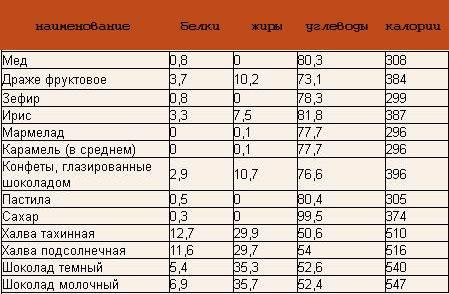 10 грамм сахара - это сколько ложек столовых, чайных? - samchef.ru