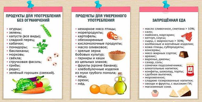 Щадящие диеты: меню вариантов для похудения и что можно больным с заболеваниями органов жкт