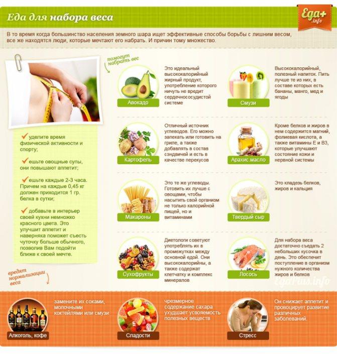 Как набрать вес девушке, питаясь правильно и полезно
