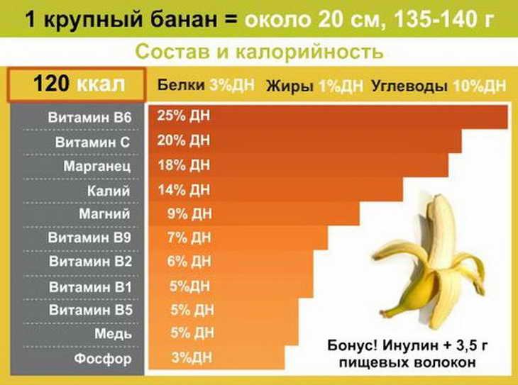 Калорийность мандарина: польза и вред для здоровья