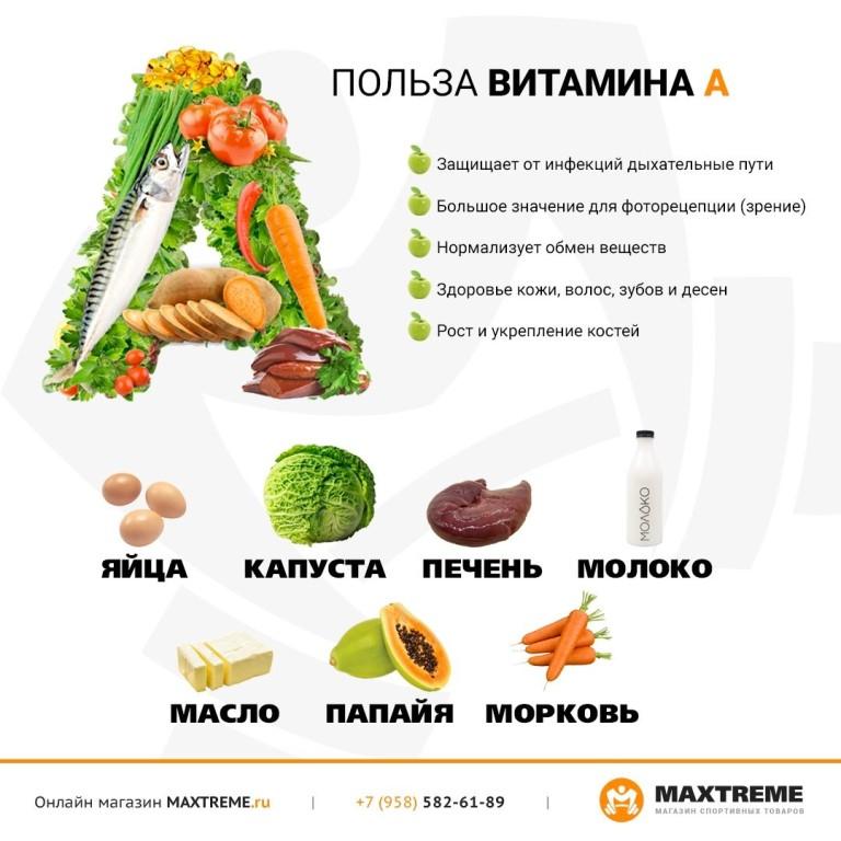 Витамин а: где содержится в продуктах, для чего полезен женщинам и мужчинам
