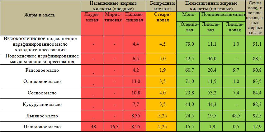 Сужение сосудов и рак: чем опасно подсолнечное масло // нтв.ru