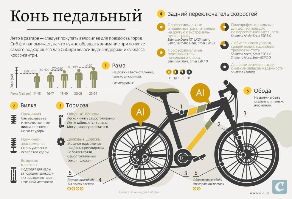Как выбрать велосипед, полный гайд - обзоры, отзывы и тесты на veloturist.org.ua